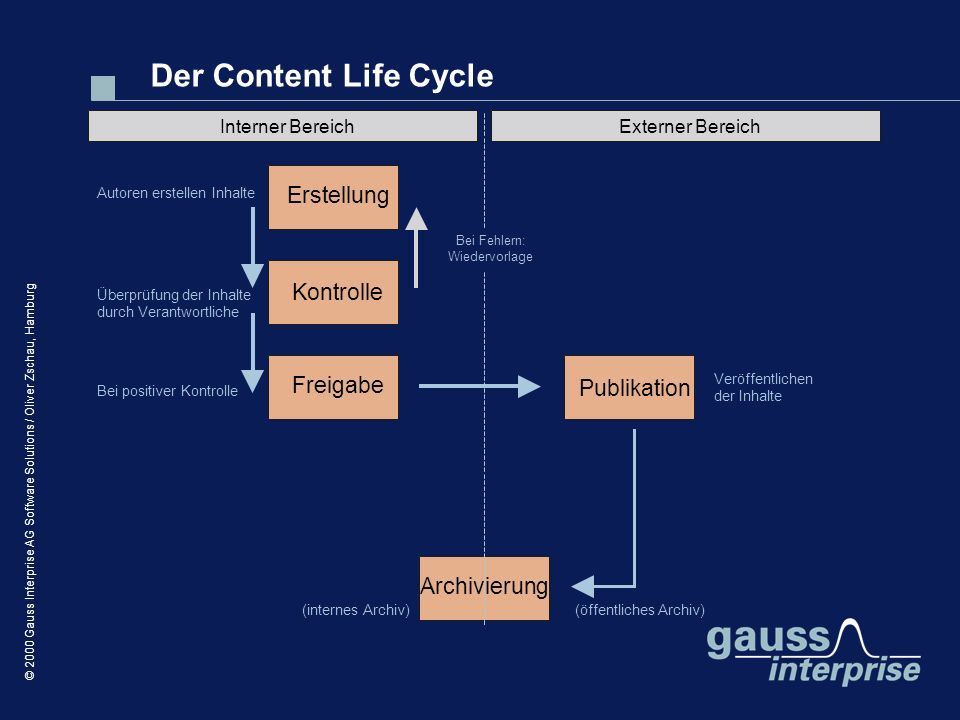 Der Content Life Cycle Erstellung Kontrolle Freigabe Publikation