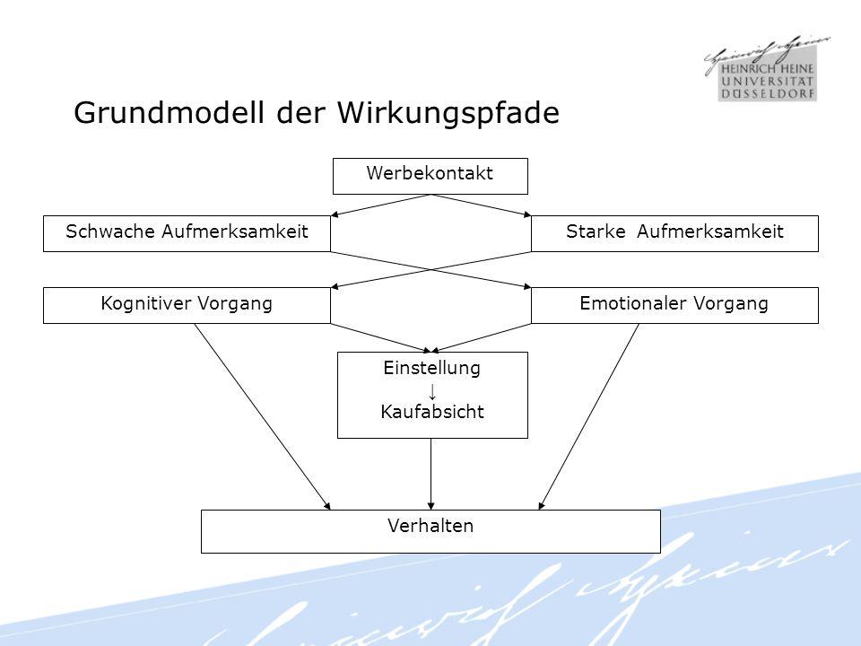 Grundmodell der Wirkungspfade
