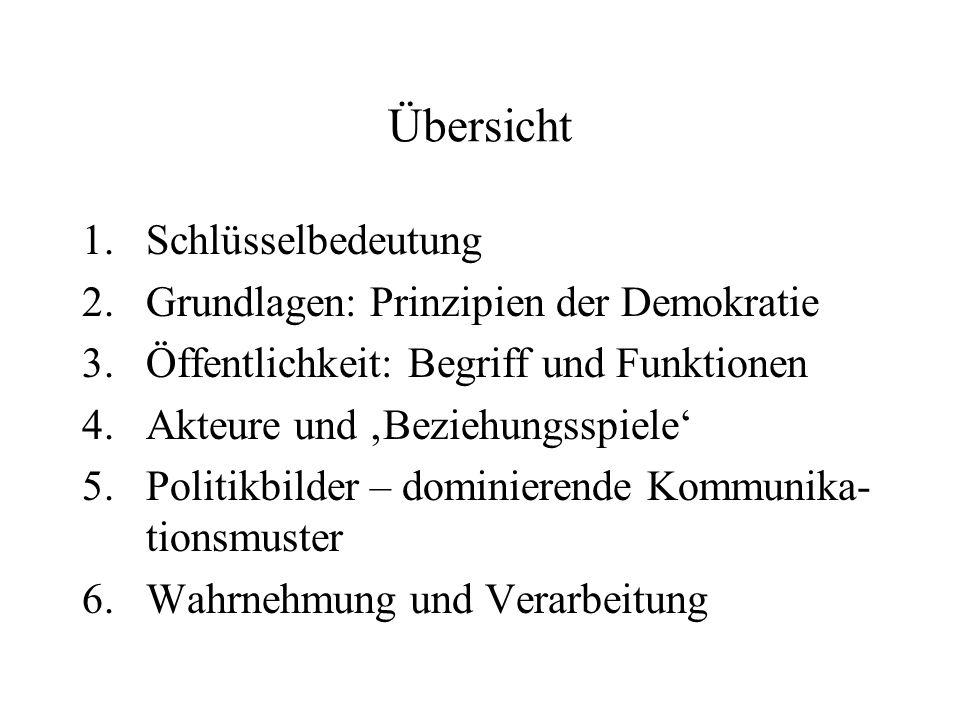 Übersicht Schlüsselbedeutung Grundlagen: Prinzipien der Demokratie