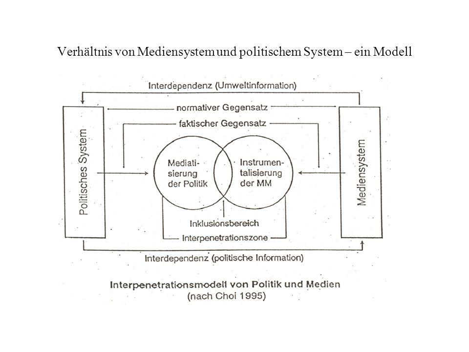 Verhältnis von Mediensystem und politischem System – ein Modell