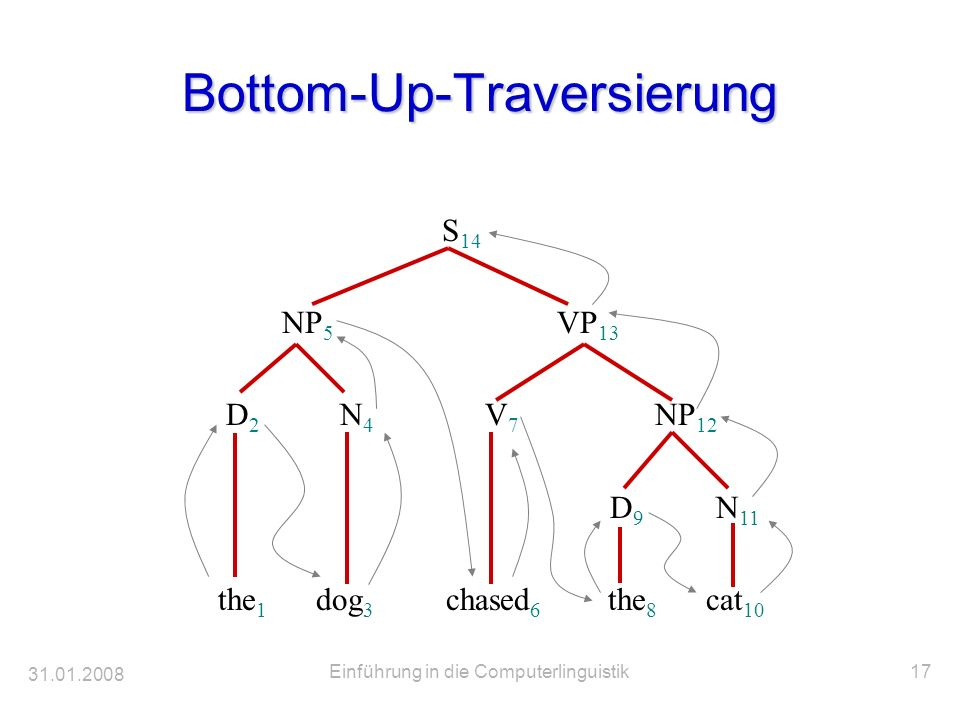 Bottom-Up-Traversierung