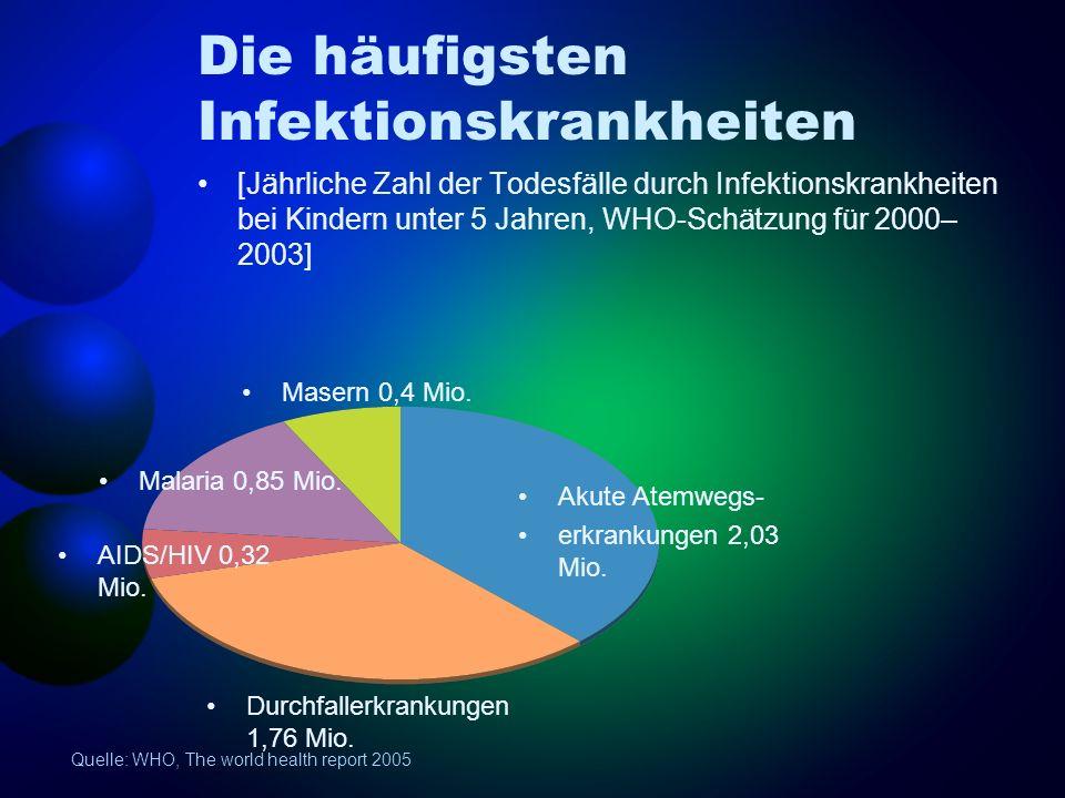 Die häufigsten Infektionskrankheiten