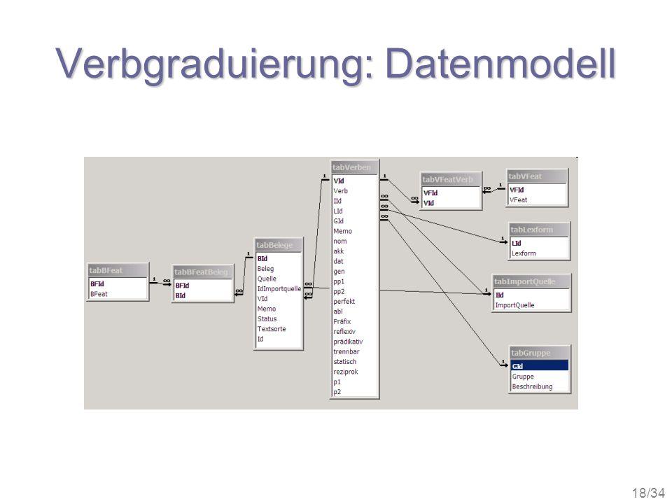 Verbgraduierung: Datenmodell
