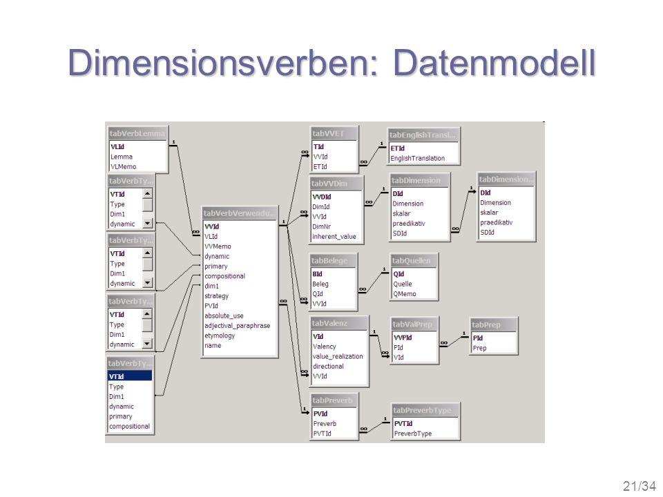 Dimensionsverben: Datenmodell