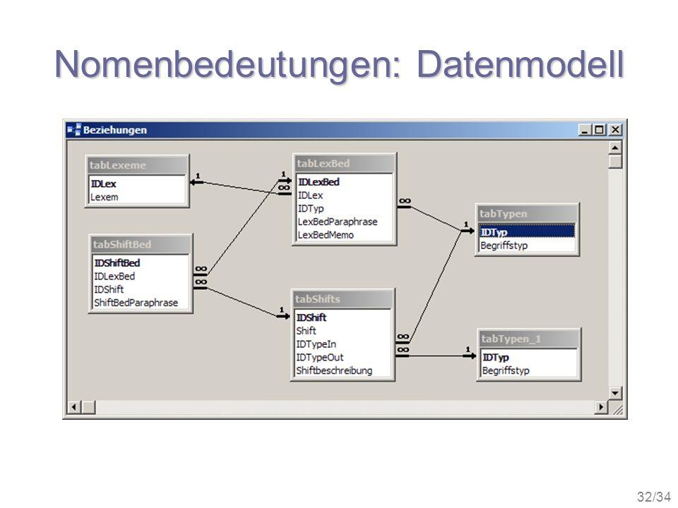 Nomenbedeutungen: Datenmodell