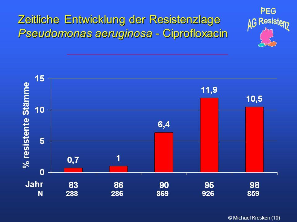 PEG AG Resistenz. Zeitliche Entwicklung der Resistenzlage Pseudomonas aeruginosa - Ciprofloxacin. Jahr.