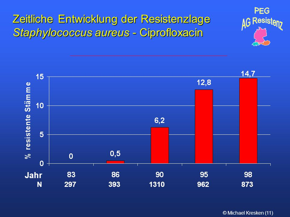 PEG AG Resistenz. Zeitliche Entwicklung der Resistenzlage Staphylococcus aureus - Ciprofloxacin. Jahr.