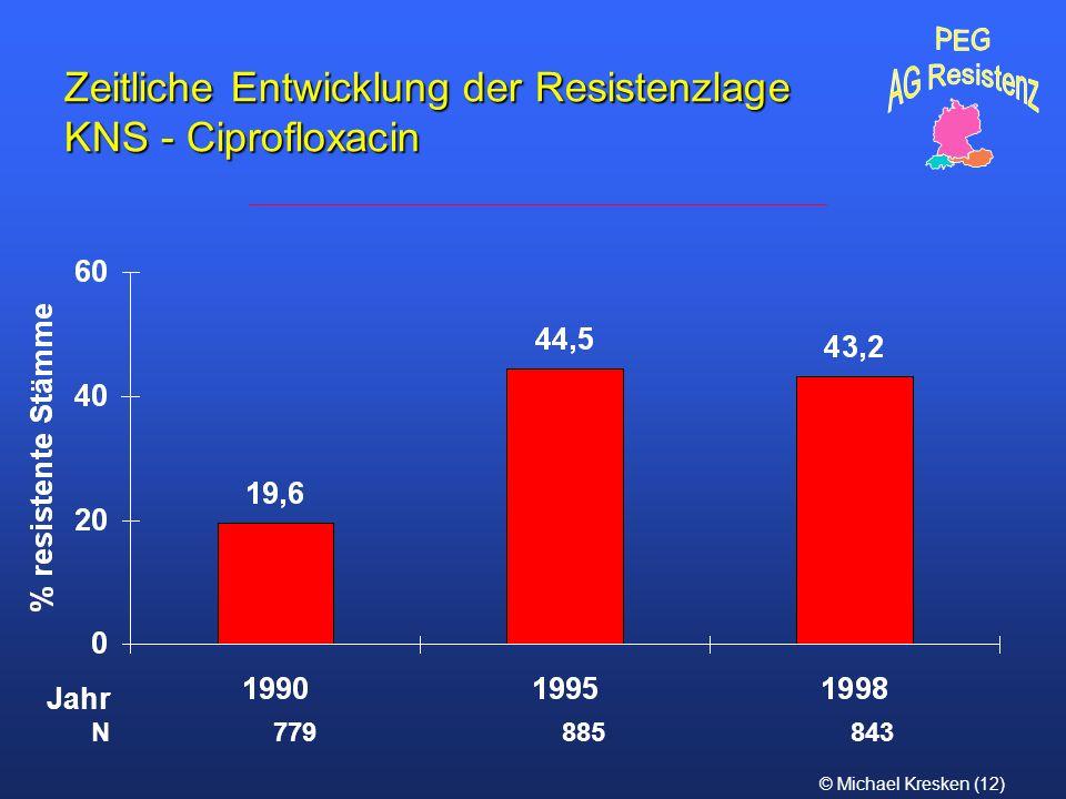 Zeitliche Entwicklung der Resistenzlage KNS - Ciprofloxacin