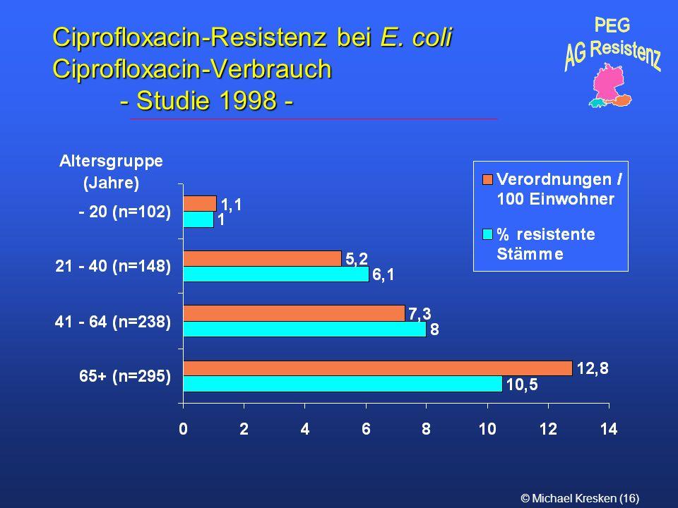 PEG AG Resistenz Ciprofloxacin-Resistenz bei E. coli Ciprofloxacin-Verbrauch - Studie 1998 -