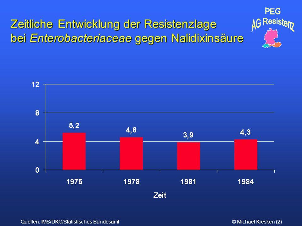 PEG AG Resistenz. Zeitliche Entwicklung der Resistenzlage bei Enterobacteriaceae gegen Nalidixinsäure.
