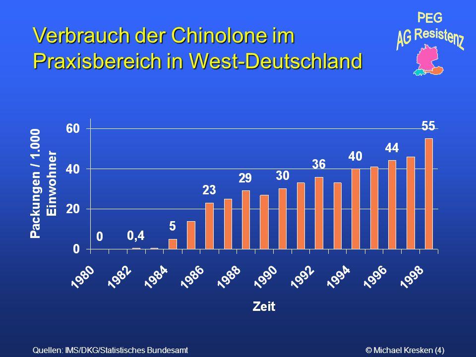 Verbrauch der Chinolone im Praxisbereich in West-Deutschland