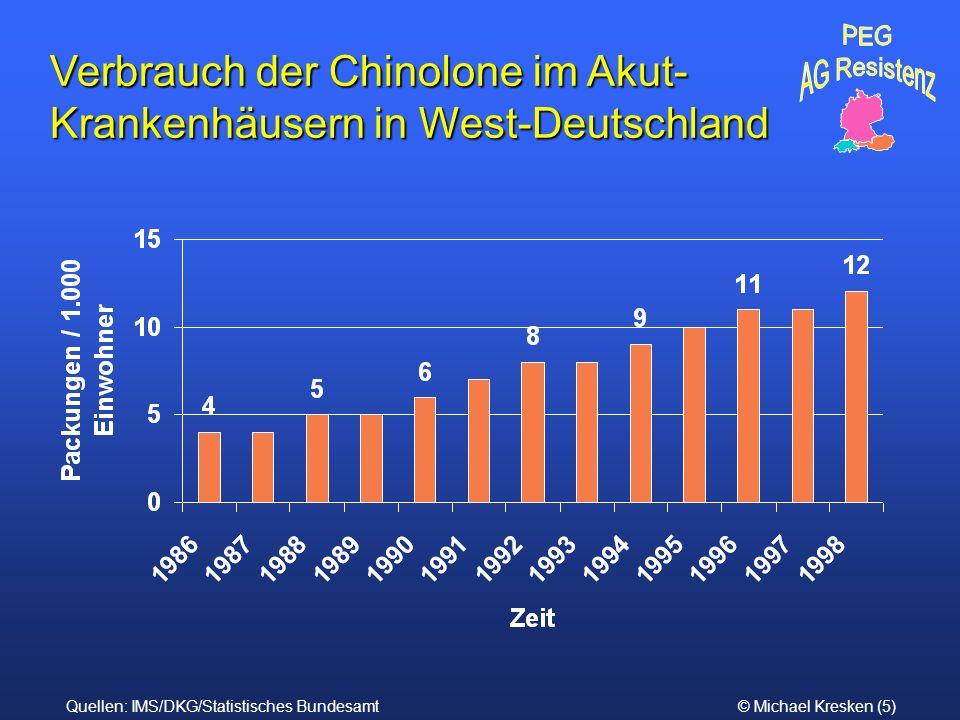 Verbrauch der Chinolone im Akut-Krankenhäusern in West-Deutschland