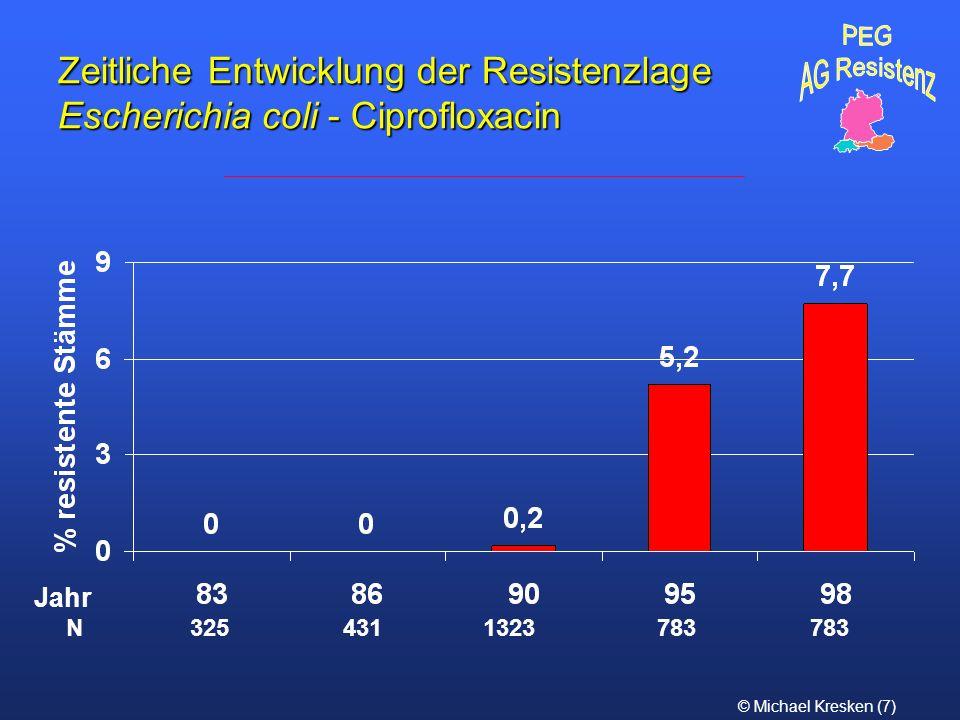 PEG AG Resistenz. Zeitliche Entwicklung der Resistenzlage Escherichia coli - Ciprofloxacin. Jahr.