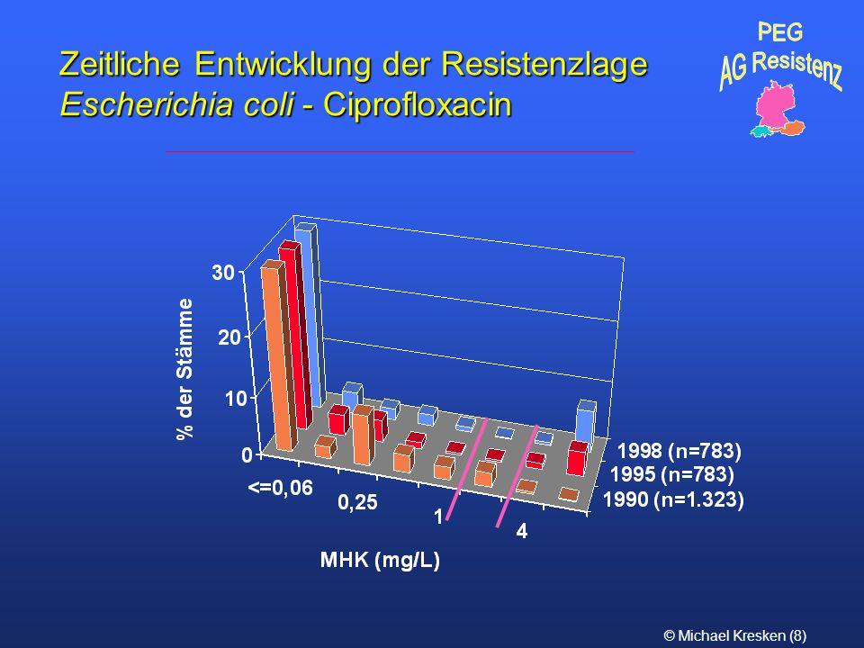 PEG AG Resistenz Zeitliche Entwicklung der Resistenzlage Escherichia coli - Ciprofloxacin