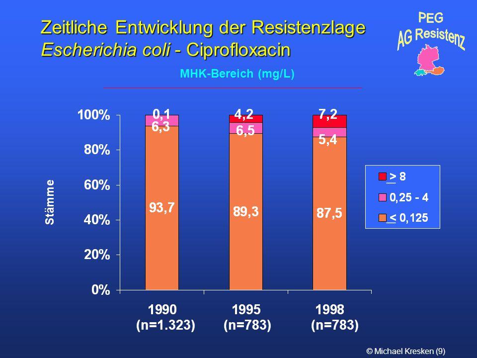 PEG AG Resistenz. Zeitliche Entwicklung der Resistenzlage Escherichia coli - Ciprofloxacin. MHK-Bereich (mg/L)