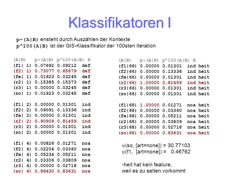 Klassifikatoren I p~(A|B) ensteht durch Auszählen der Kontexte p^100(A|B) ist der GIS-Klassifikator der 100sten Iteration.