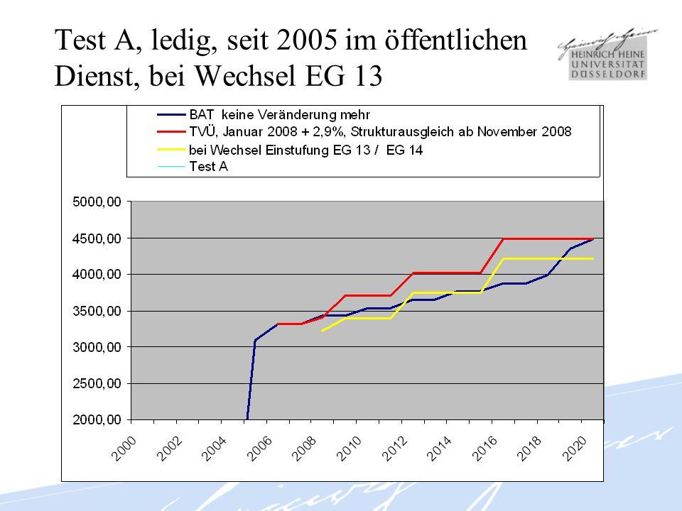 Test A, ledig, seit 2005 im öffentlichen Dienst, bei Wechsel EG 13
