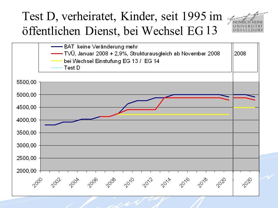 Test D, verheiratet, Kinder, seit 1995 im öffentlichen Dienst, bei Wechsel EG 14