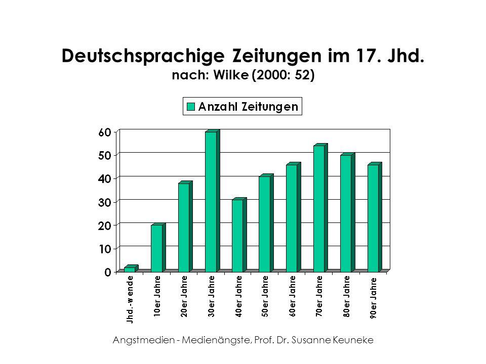 Deutschsprachige Zeitungen im 17. Jhd. nach: Wilke (2000: 52)