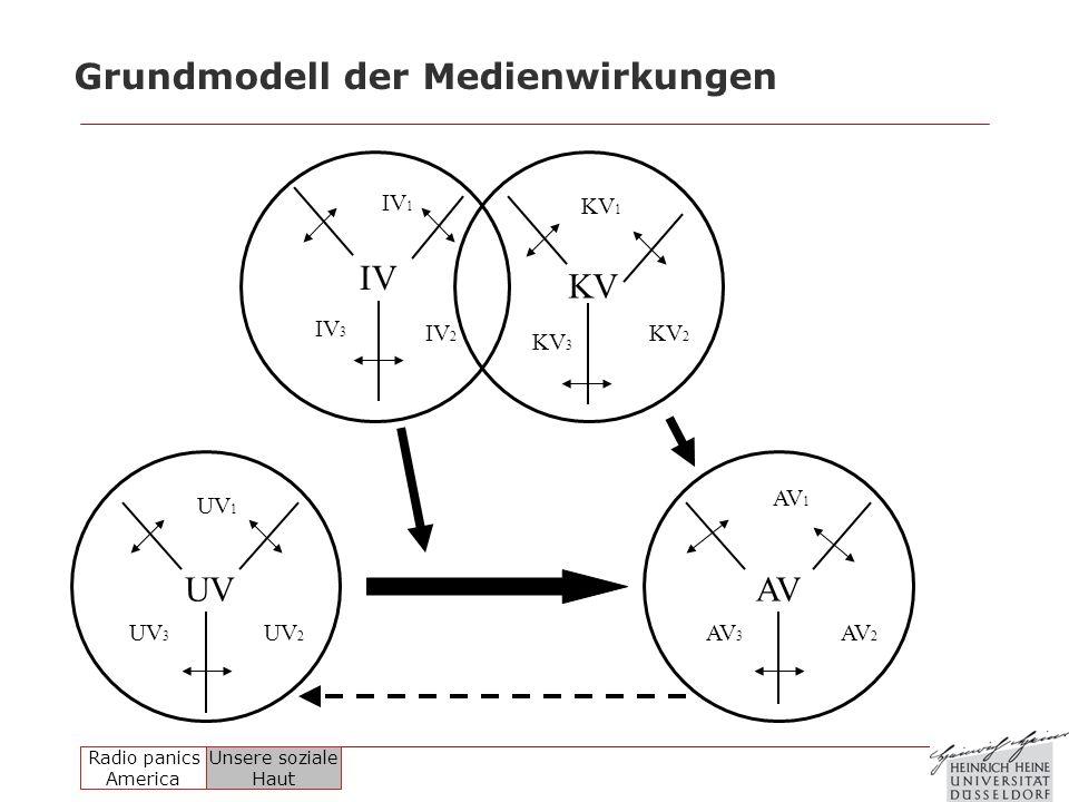 Grundmodell der Medienwirkungen