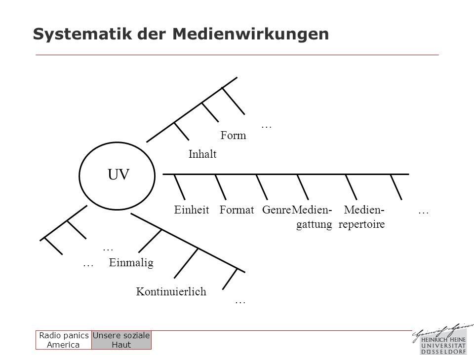 Systematik der Medienwirkungen