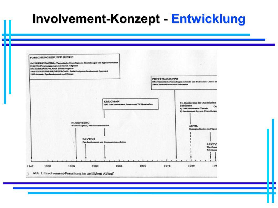 Involvement-Konzept - Entwicklung
