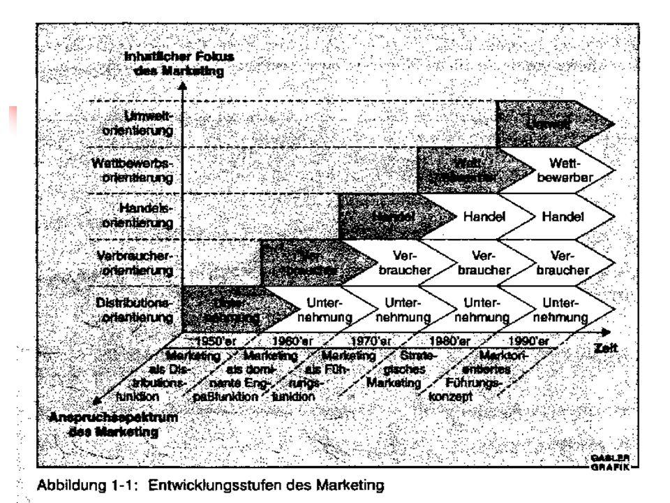 Entwicklungslinien des Marketing (Abb. 1-1)