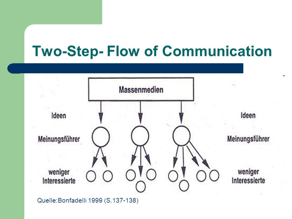 Two-Step- Flow of Communication