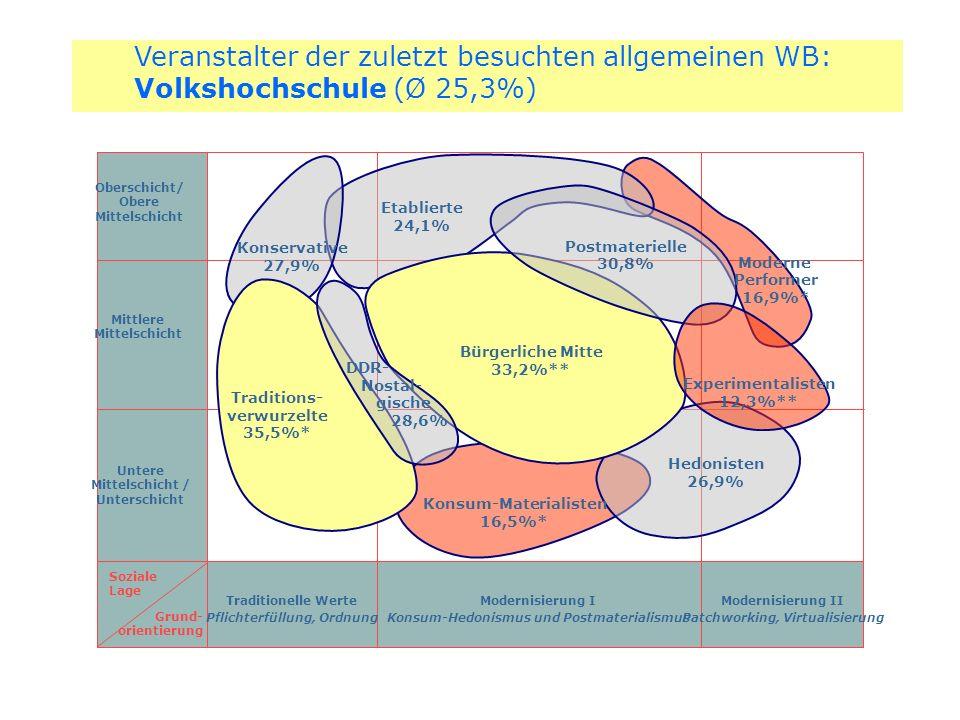 Veranstalter der zuletzt besuchten allgemeinen WB: Volkshochschule (Ø 25,3%)
