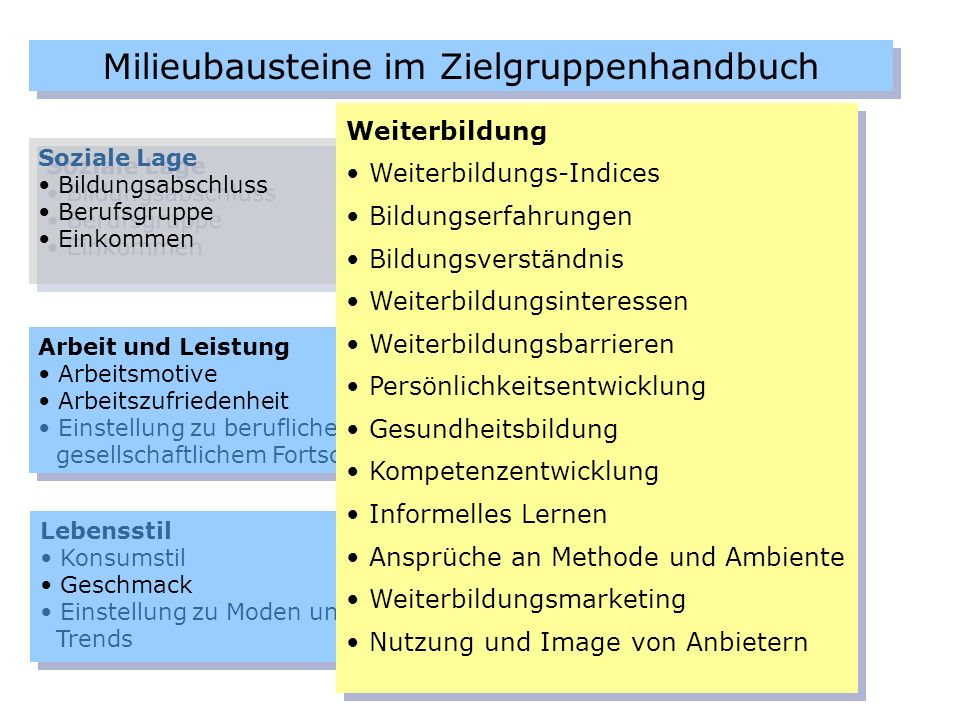 Milieubausteine im Zielgruppenhandbuch