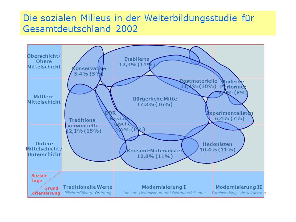 Die sozialen Milieus in der Weiterbildungsstudie für Gesamtdeutschland 2002