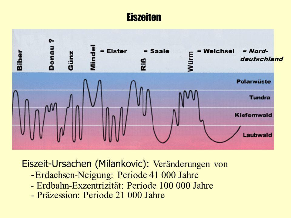 Eiszeit-Ursachen (Milankovic): Veränderungen von -