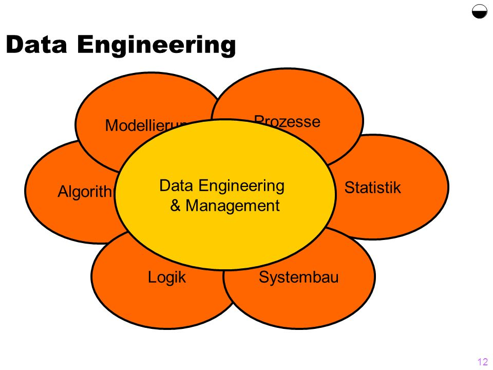 Data Engineering & Management