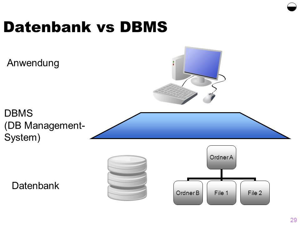 Datenbank vs DBMS  Anwendung DBMS (DB Management-System) Datenbank