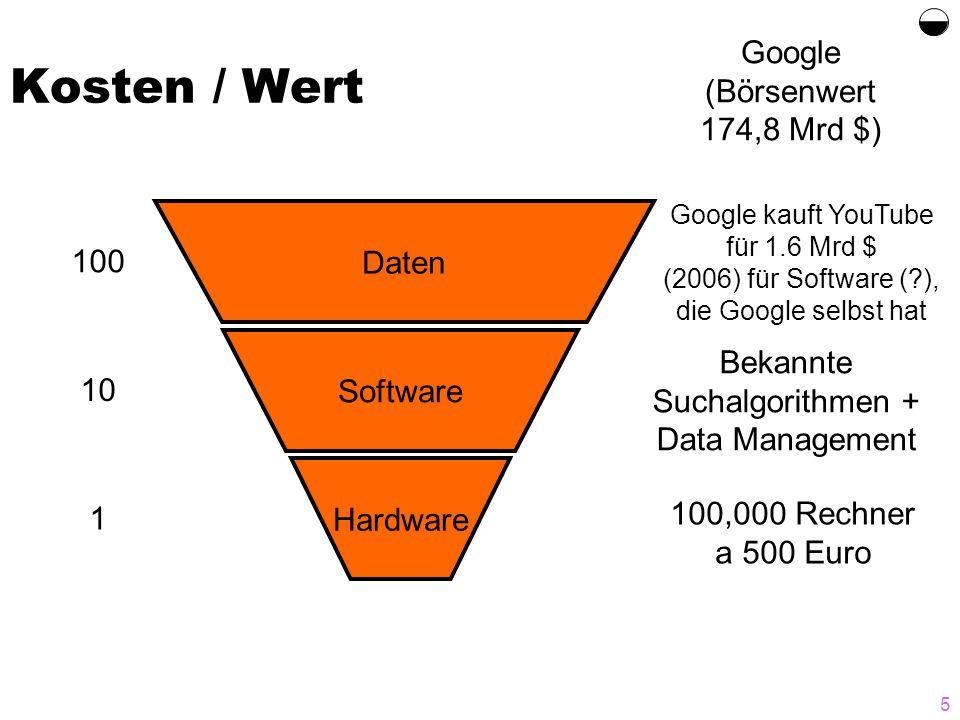 Kosten / Wert  Google (Börsenwert 174,8 Mrd $) Daten 100