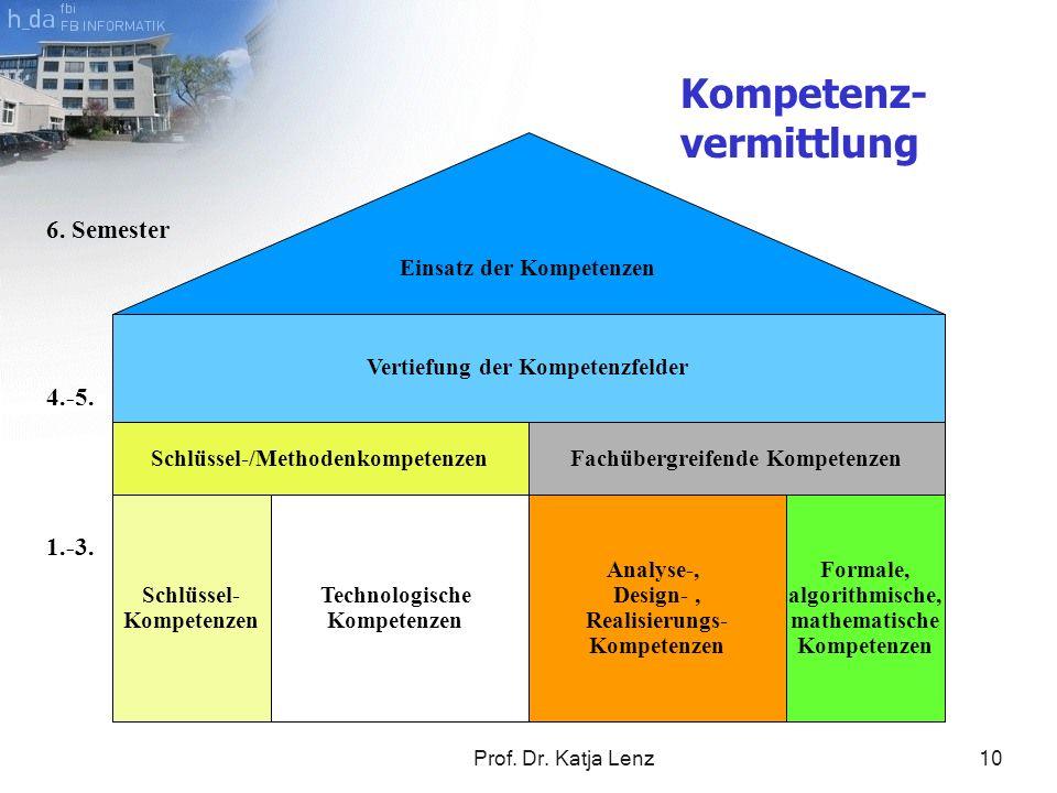 Kompetenz-vermittlung