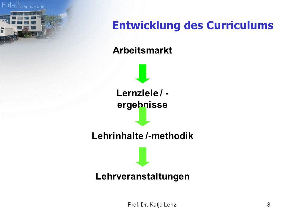 Lernziele / - ergebnisse Lehrinhalte /-methodik