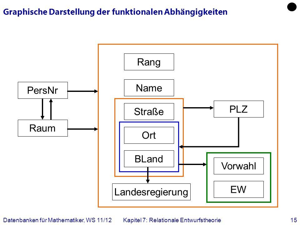 Graphische Darstellung der funktionalen Abhängigkeiten