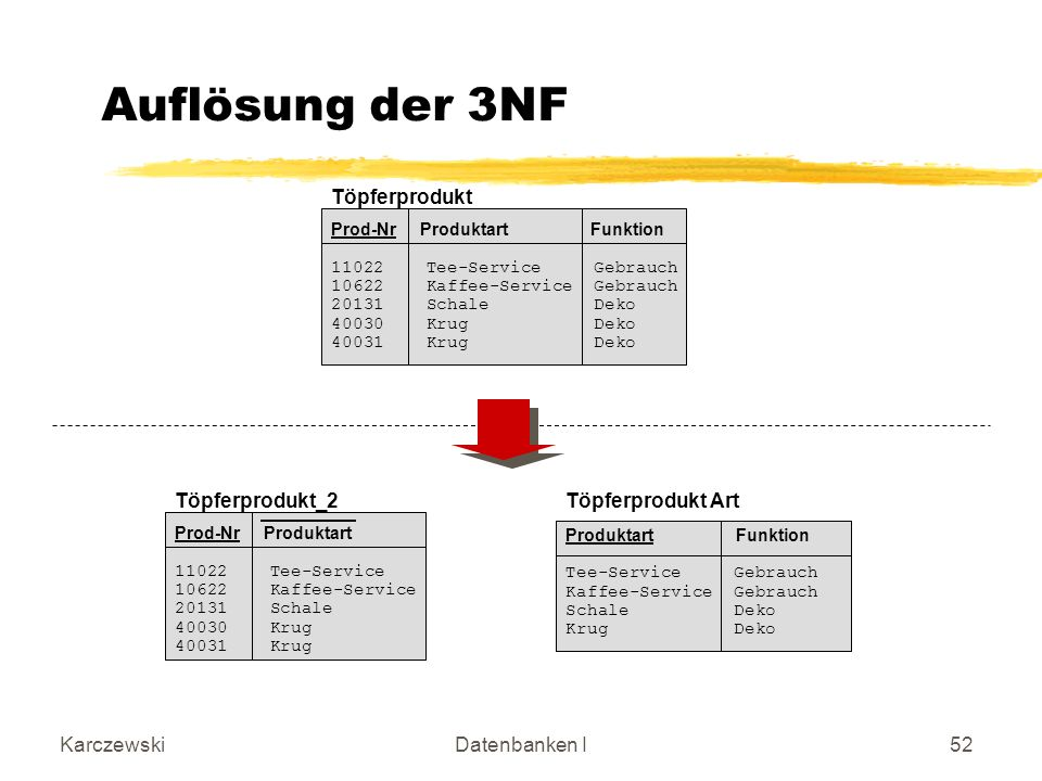 Auflösung der 3NF Töpferprodukt Töpferprodukt_2 Töpferprodukt Art