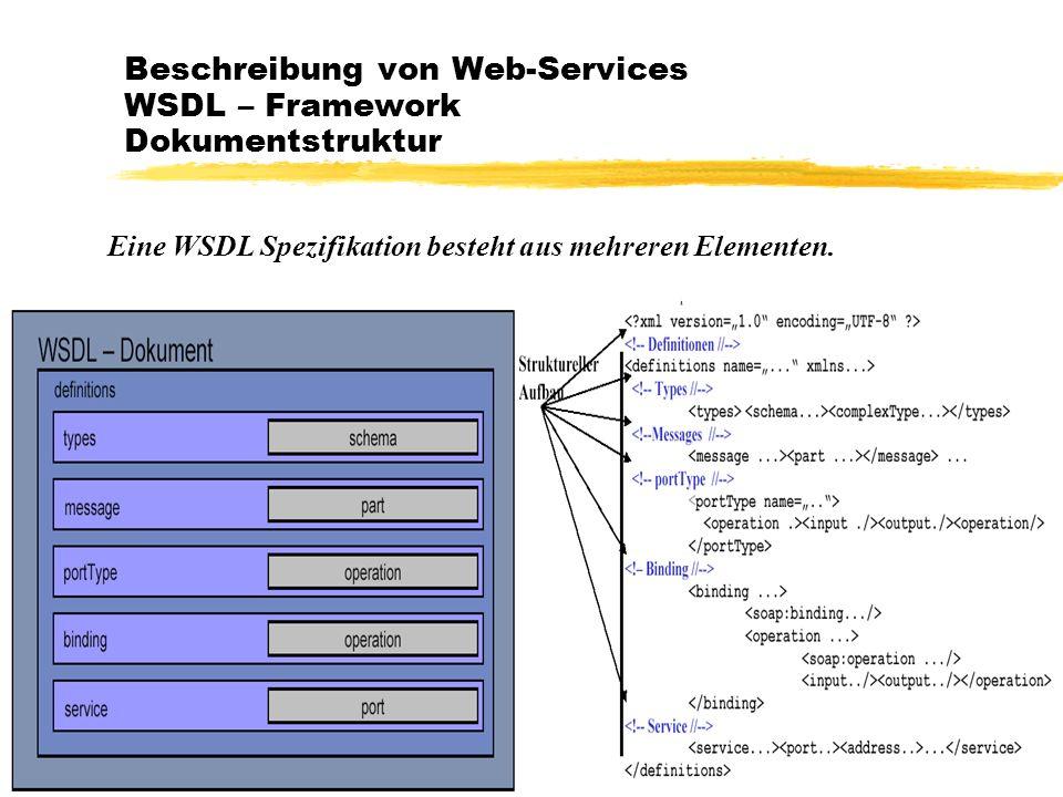 Beschreibung von Web-Services WSDL – Framework Dokumentstruktur