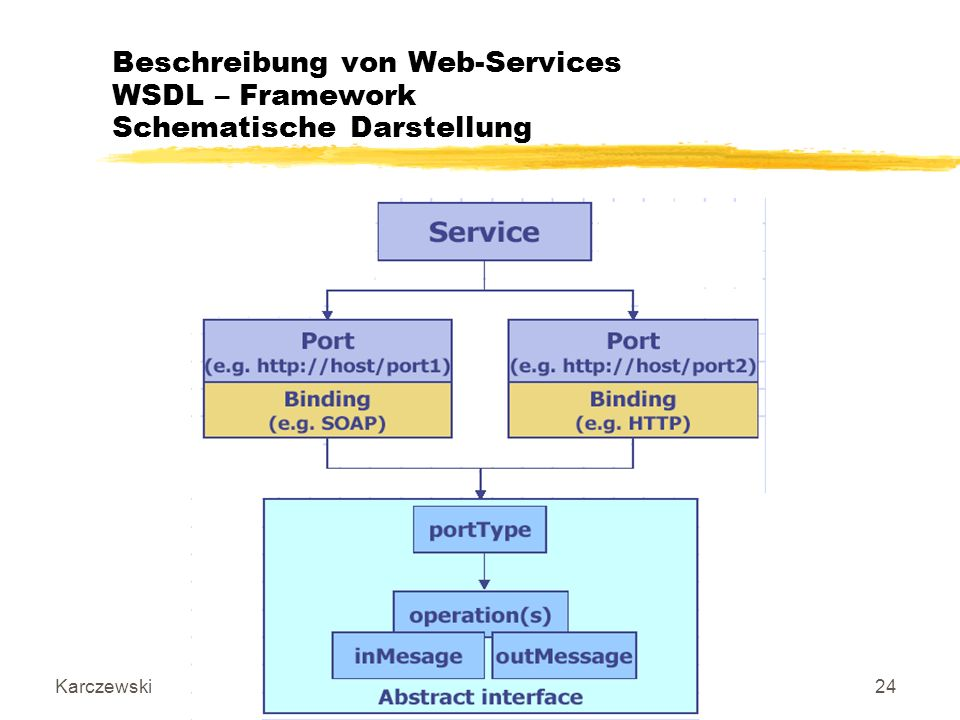 IT-Architekturen, Datenbanken und Connectivity