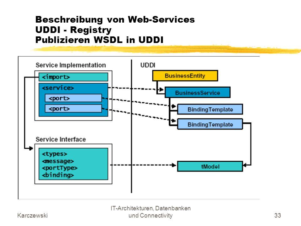 Beschreibung von Web-Services UDDI - Registry Publizieren WSDL in UDDI