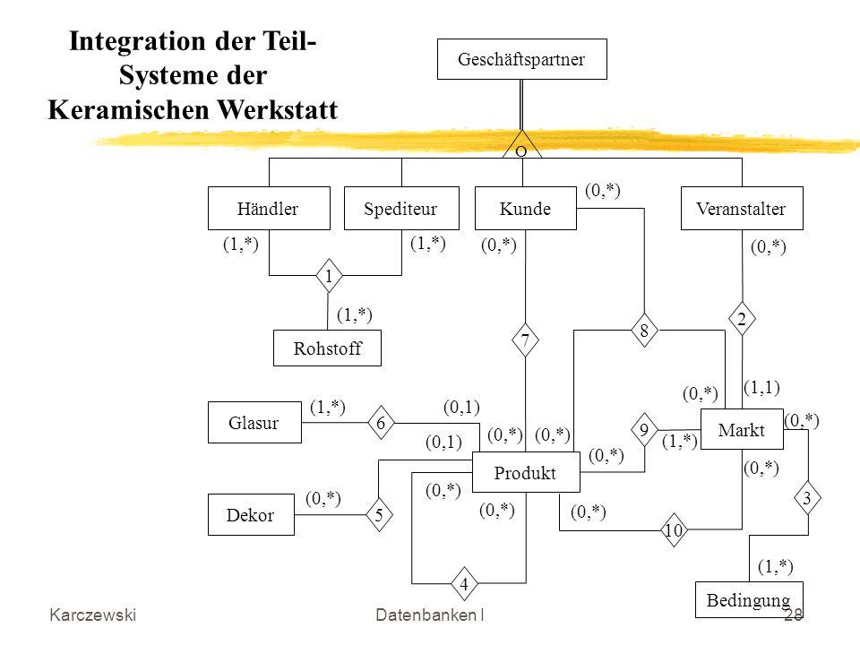Integration der Teil-Systeme der Keramischen Werkstatt