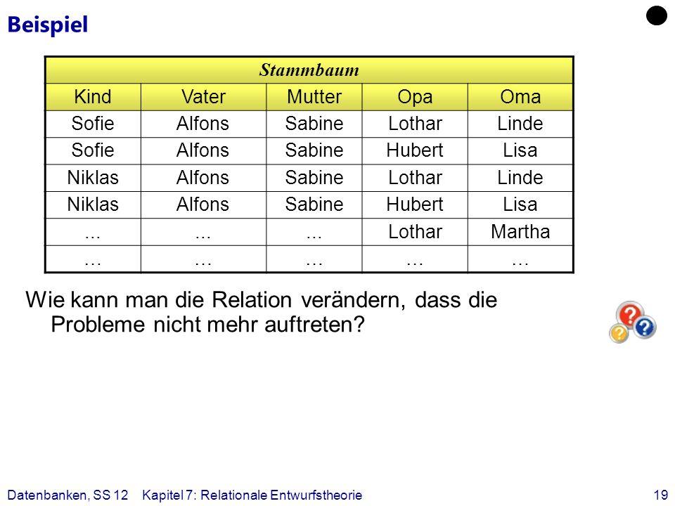 Beispiel Stammbaum. Kind. Vater. Mutter. Opa. Oma. Sofie. Alfons. Sabine. Lothar. Linde. Hubert.