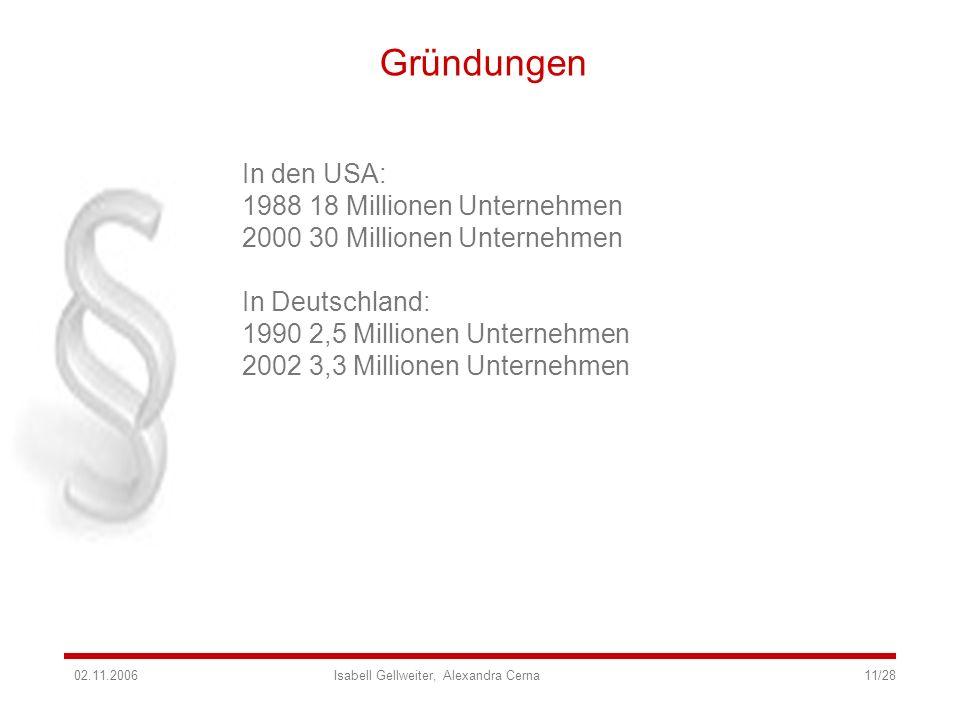 Gründungen In den USA: 1988 18 Millionen Unternehmen