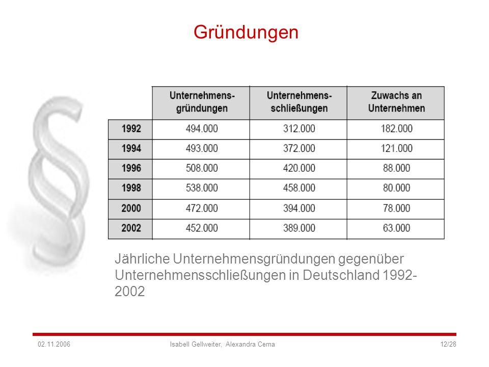 GründungenJährliche Unternehmensgründungen gegenüber Unternehmensschließungen in Deutschland 1992-2002.