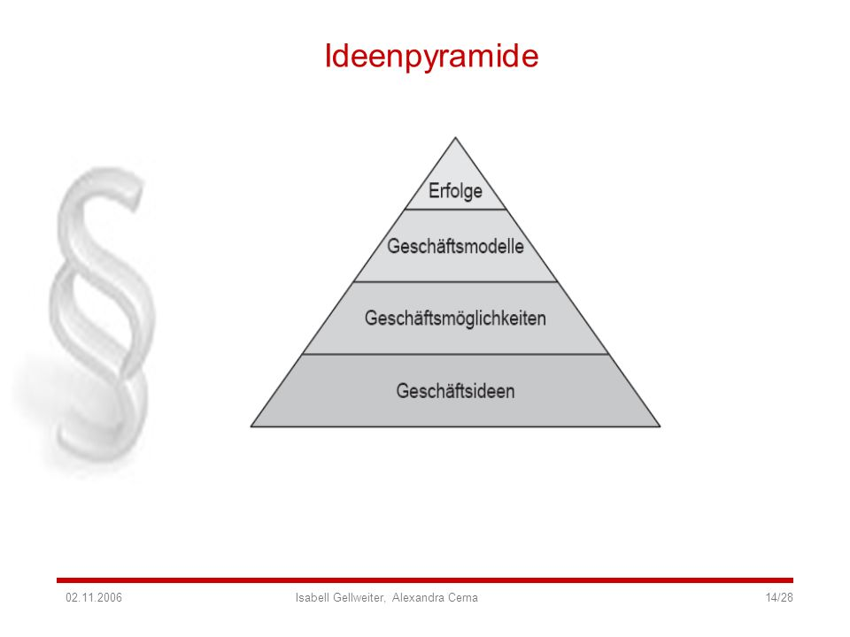 Ideenpyramide 02.11.2006 Isabell Gellweiter, Alexandra Cerna 14/28.