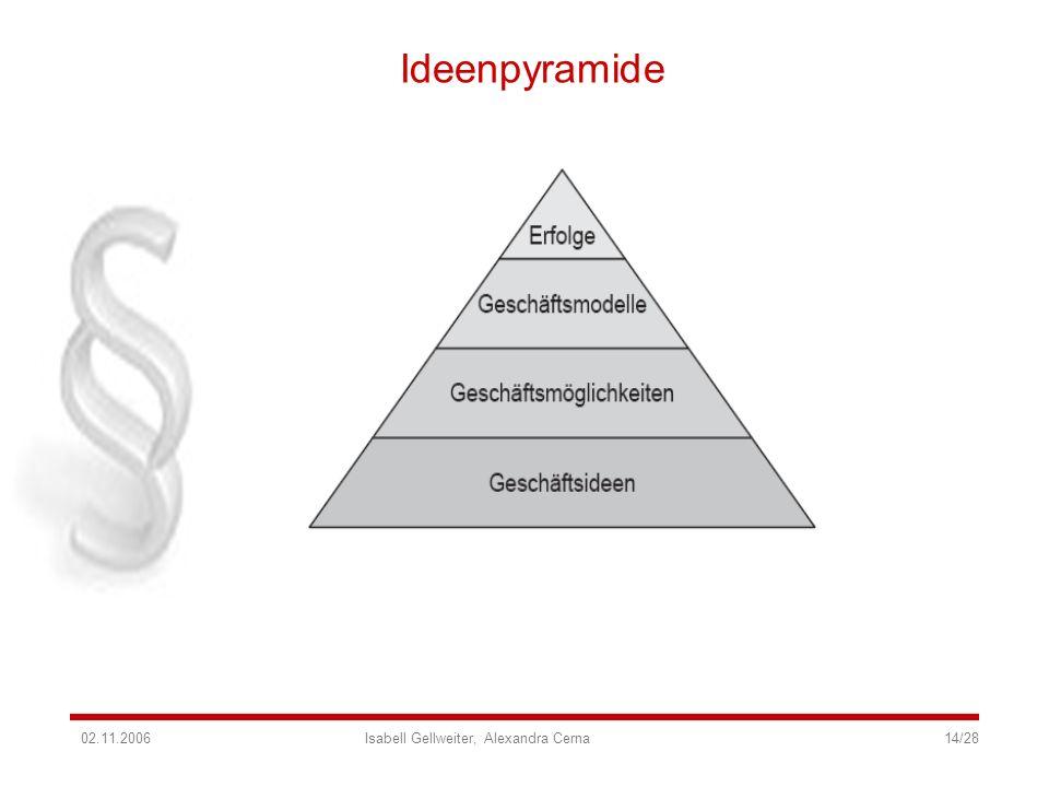 Ideenpyramide02.11.2006 Isabell Gellweiter, Alexandra Cerna 14/28.