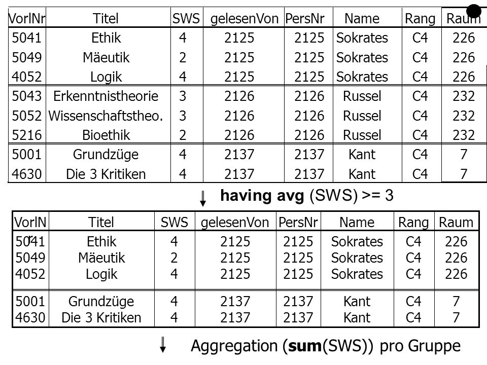 Aggregation (sum(SWS)) pro Gruppe