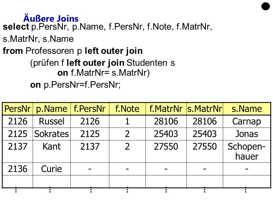 Äußere Joins select p.PersNr, p.Name, f.PersNr, f.Note, f.MatrNr, s.MatrNr, s.Name. from Professoren p left outer join.